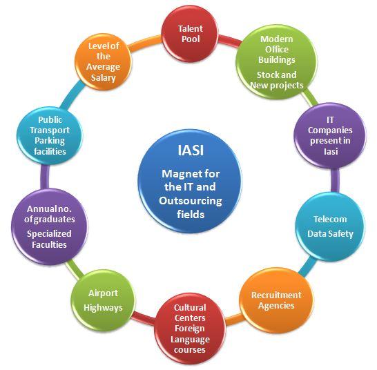 IASI magnet for IT&BPO